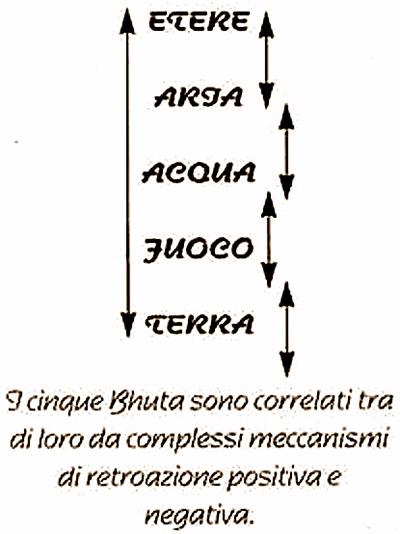 origlia_principiayurveda_04